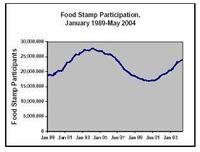 food_stamps